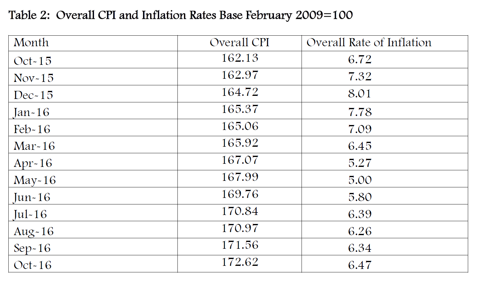 Kenya's CPI and Inflation Rates for October, 2016