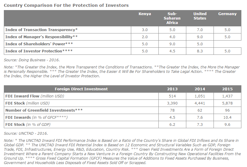 Foreign Direct Investment Analysis In Kenya