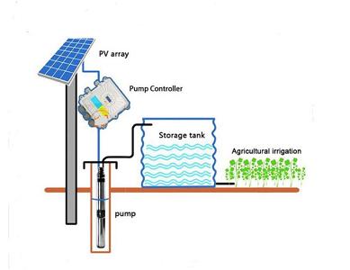 80W 140W 210W 270W 500W 600W 750W 1000W 1300W DC Brushless High-Speed Solar Deep Water Pump System